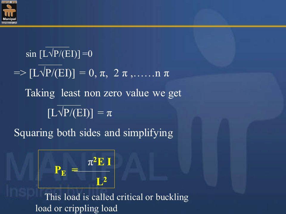 => [L√P/(EI)] = 0, π, 2 π ,……n π Taking least non zero value we get